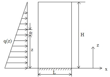 The force diagram of reinforced soil retaining wall