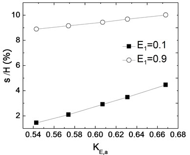 Relations between deformations and dynamic earth pressure coefficients