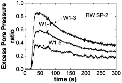 Time histories of excess pore water pressure