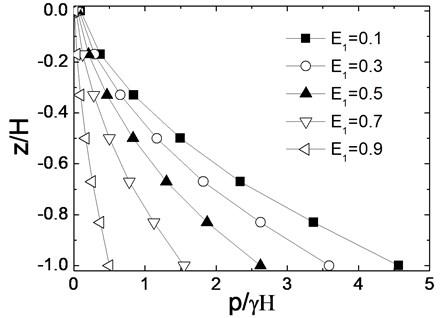 Dynamic earth pressure distribution along wall depth