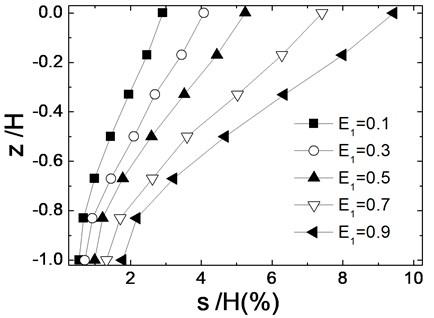 Seismic residual deformation distribution along wall depth