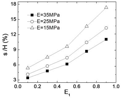 Effects of elastic modulus of soil