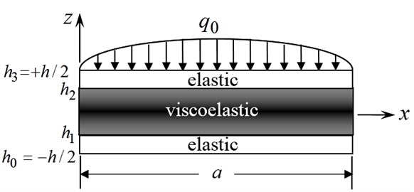 Coordinates and geometry for the viscoelastic sandwich plate