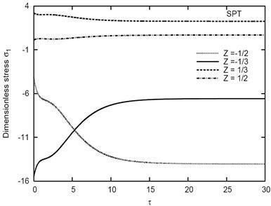 Variation of σ1 vs τ for different Z  in the (1-5-1) sandwich plate