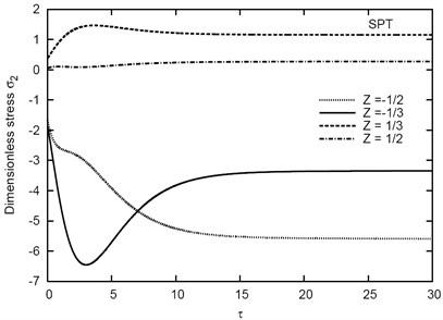 Variation of σ2 vs τ for different Z  in the (1-5-1) sandwich plate