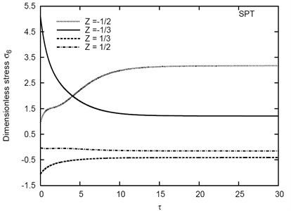 Variation of σ6 vs τ for different Z in the (1-5-1) sandwich plate
