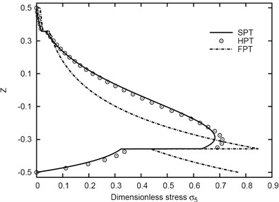 Distribution of σ5 through-the-thickness  of the (1-5-1) sandwich plate
