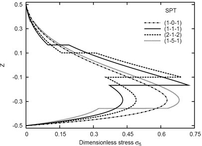 Distribution of σ5 through-the-thickness  of different sandwich plates