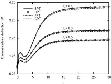 Variation of w vs τ for different ζ  of the (1-5-1) sandwich plate