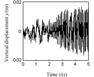 Harmonic vibration synchronization experiment of nonlinear vibration test stand  that driven by dual excitation rotors
