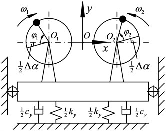 Dynamic model of dual excitation rotors nonlinear vibration system