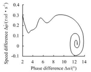Phase-plane motion trajectory simulation under prime resonance synchronization condition