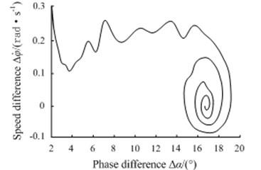 Phase-plane motion trajectory simulation under 3 sub-harmonic fractional frequency vibration synchronization conditions