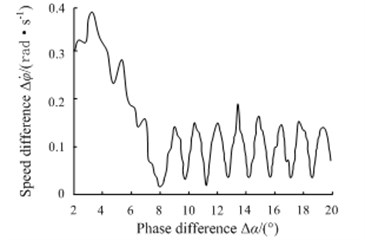 Phase-plane motion trajectory simulation under 2 sub-harmonic fractional frequency vibration synchronization condition