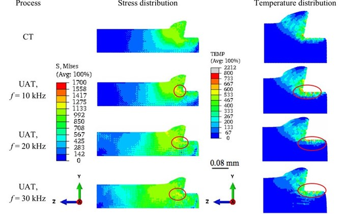 Distribution of von Mises stress and temperature in the workpiece for CT and UAT analysis  with various f values (a=8μm) at an instant where the cutting force reached its peak  (at maximum penetration) around t=1.21ms