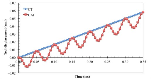 Displacement-time relationship for the cutting tool in CT and UAT analysis