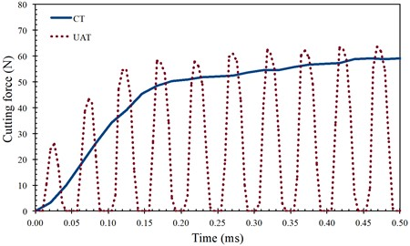 Comparison of force history acting on the cutting tool a) and average cutting forces in tangential direction b) for CT and UAT simulations (a=8μm, f=20kHz)