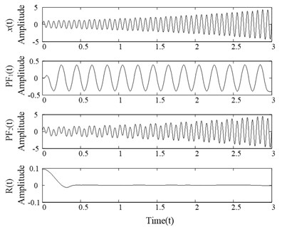 LMD decomposition results of the signal x(t)
