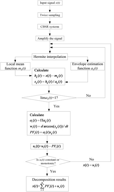 A flowchart of the CBSR denoising and Hermite interpolation LMD