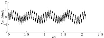Waveforms of noisy signal and CBSR outputs