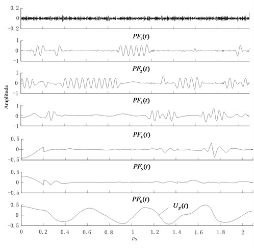 LMD results of noisy signal