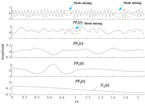 Hermite-LMD results of the wavelet output