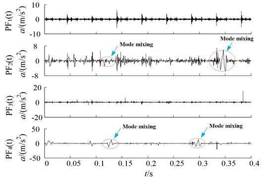 Hermite-LMD decomposition results of original vibration signal