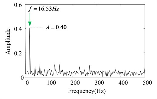 The amplitude spectrums of the PF1 components with CBSR denoising
