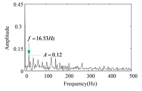 The amplitude spectrums of the PF1 components without CBSR denoising