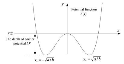 Bistable system potential pitfalls diagram