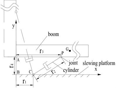 Schema for luffing mechanism