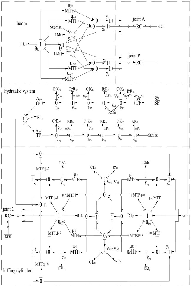 The bond graph model of luffing mechanism