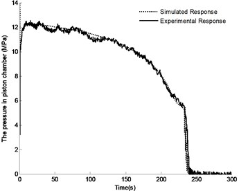 Comparison between experimental and simulation results of pressure in piston chamber