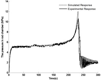 Comparison between experimental and simulation results of pressure in rod chamber