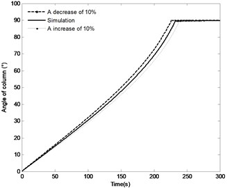 The effect of distance r4 on the system response