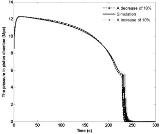 The effect of distance r3 on the system response