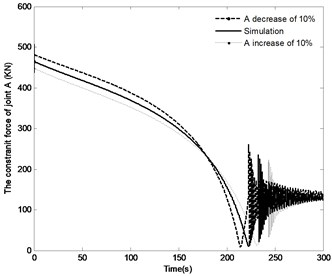 The effect of distance r1 on the system response