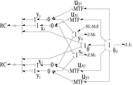 The bond graph model of boom