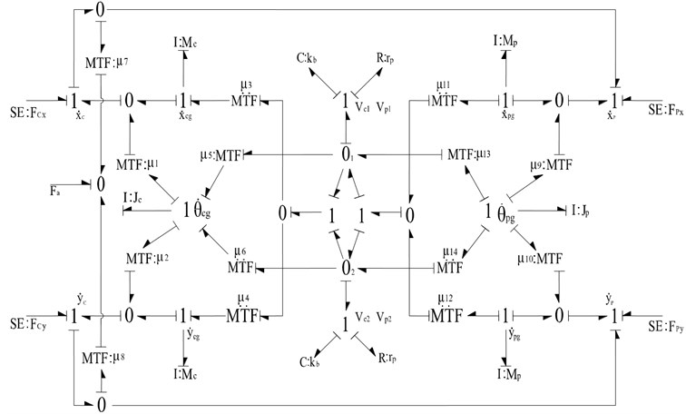 The bond graph model of cylinder