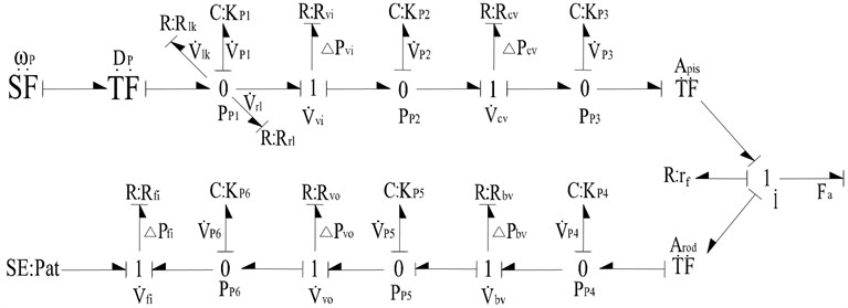 The bond graph model of the hydraulic system during luffing motion