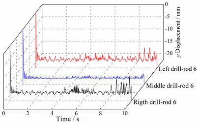 Time domain curves of multi-drilling mechanism vibration displacement in y direction