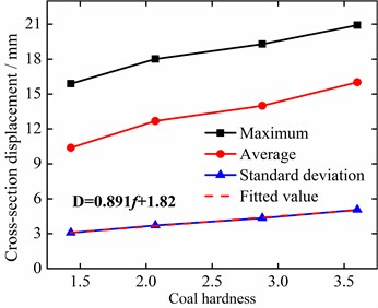 Relationship between vibration displacement of left drill-rod simulation measuring  point 5 and coal hardness