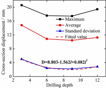 Relationship between the vibration displacement of left drill-rod simulation measuring  point 4 and drilling depth
