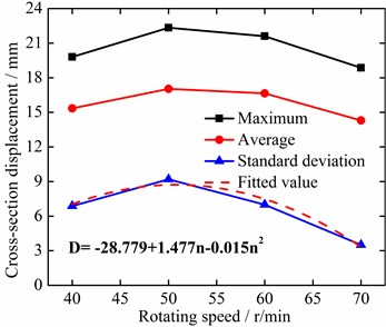 Relationship between the vibration displacement of left drill-rod simulation measuring  point 4 and rotating speed