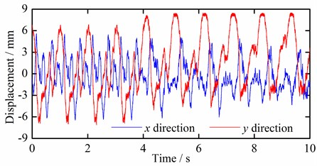Time domain curves of test measuring point 3 vibration displacements under different conditions