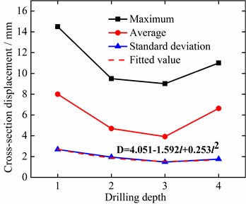 Statistical values of test measuring point 3 vibration displacements under different conditions