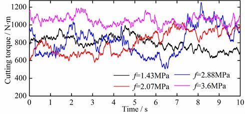 Cutting torque and feeding resistance under different coal hardness