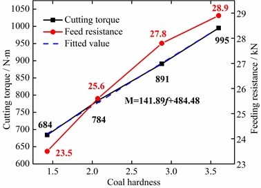 Cutting load averages under different conditions