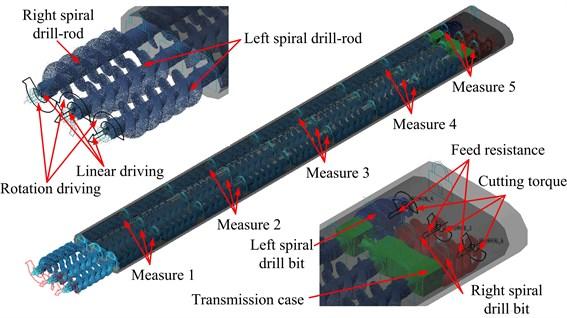 Multi-drilling mechanism coupled model