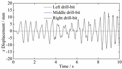 Time domain curves of multi-drilling mechanism vibration displacement in x direction